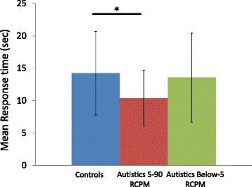 CEFT mean response times. Results shown are for the successful trials for the below-5 RCPM autistic subgroup (N = 9), the 5-90 RCPM autistic subgroup (N = 17), and controls (N = 27). Asterisk represents P < 0.05.
