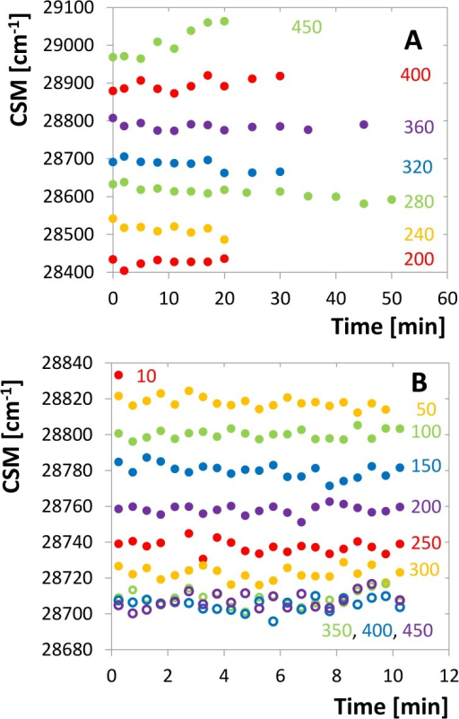 Time development of the tryptophan-fluorescence CSM.A. Time series for different pressures, each started with a new enzyme sample, concentration of 10 μM dimer. The individual curves are shifted up or down by artificially chosen constant for the sake of better orientation in the graph. B. Time series measured with the same sample of 2 μM concentration, pressure setting is facilitated by pressure jumps. The CSM scale is genuine for all the series.