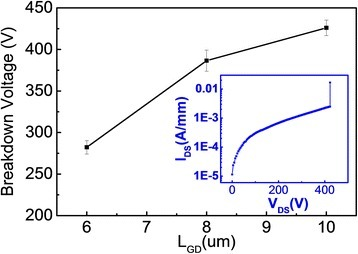 Relationship between breakdown voltage and gate-drain spacingLGD. Inset: three-terminal off-state breakdown characteristics of an AlN-MISHEMT with LGS = 1 μm, LG = 2.5 μm, and LGD = 10 μm at VGS = −7 V.