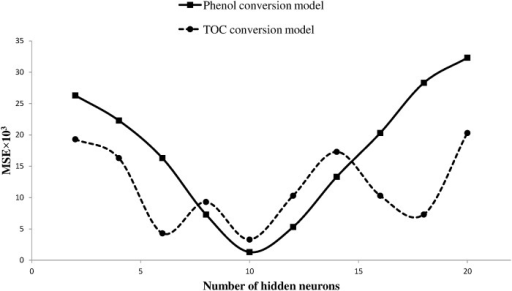 Effect of number of hidden neurons on network performance.