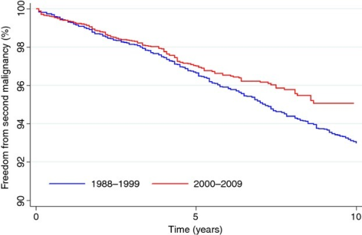 Freedom from second malignancy (FFSM). FFSM in patients diagnosed in 1988–1999 versus 2000–2009.