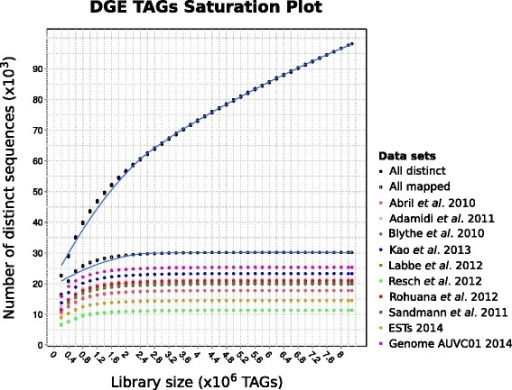 Saturation plot for the distinct tags mapped over each reference data set. Tag sequences were randomly taken to build, by steps of 200,000 tags, increasing-size libraries that were then mapped against the reference data sets. Saturation is reached for libraries around two million tags.