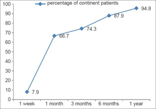 Graph showing percentage of patients in the group ≥70 years of age who achieved continence during follow-up
