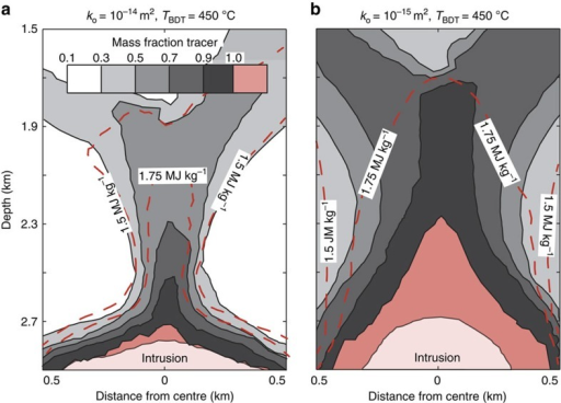 Supercritical reservoirs are related to conventional geothermal resources by fluid mixing.A passive tracer methodology was implemented to trace the flow fluid heated to supercritical conditions through the geothermal system. Colour scale indicates mixing (in terms of mass fraction) of fluid ascending out of the supercritical reservoir (mass fraction 1, red) and cooler liquid and/or vapour (grey tones). Results for the simulations shown in a (Fig. 1d) and b (Fig. 1e). Fluid specific enthalpy contours are shown with red dashed lines.