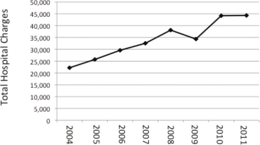 Total hospital charges associated with hospitalization following combined abdominoplasty/breast surgery increased near annually from 2004 to 2011