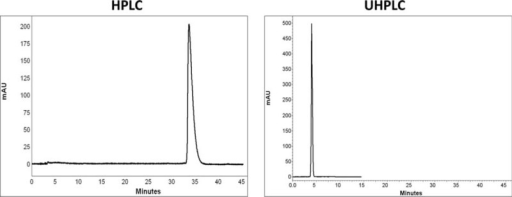 Comparison of chromatograms of alprazolam in HPLC and UHPLC, left and right panels, respectively.
