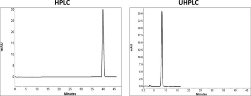 Comparison of chromatograms of diazepam in HPLC and UHPLC, left and right panels, respectively.