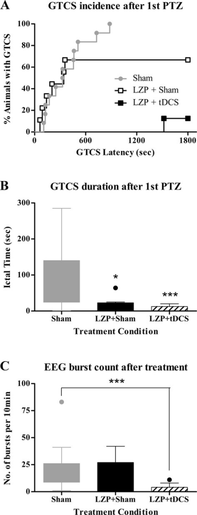 Clinical and EEG outcomes of Lorazepam + tDCS treatment. (A) GTCS incidence and latency after first PTZ injection. Kaplan–Meier survival curve is used to display percentage incidence of GTCS (y-axis) and its latency (x-axis), after first PTZ injection in all treatment conditions. All three groups, Sham, LZP + Sham and LZP + tDCS were significantly different from each other with respect to seizure incidence rate and its latency. Note the distinct separation in the group treated with both LZP and 1 mA cathodal tDCS (LZP + tDCS) to have a very low seizure incidence rate and longer latencies. (B) GTCS duration after first PTZ injection. The two groups treated with LZP had significantly shorter seizures after first PTZ injection relative to no treatment sham group. But LZP in combination with 1 mA cathodal tDCS was more effective than LZP alone in reducing the seizure durations. *P < 0.05, ***P < 0.0001. (C) Spike burst count after first PTZ injection. Graph depicts the number of digitally counted burst discharges per 10 min of recording in the three groups of rats after stimulation. Treatment with LZP + tDCS aborted EEG seizures relative to the LZP + sham or sham groups. Boxes indicate median and first and third quartile. Tukey's error bars are indicated by top and bottom whiskers. An outlier value is indicated, beyond the Tukey's error range by the solid circle. ***P < 0.001. EEG, electroencephalography; tDCS, transcranial direct current stimulation; GTCS, generalized tonic-clonic seizures; PTZ, pentylenetetrazol; LZP, lorazepam.