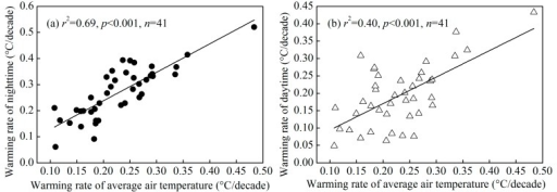 Significant linear relationship between the warming rates of average, minimal (a) and maximal (b) air temperature in in the YRDUA.