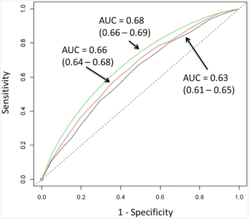 Three receiver operating characteristic (ROC) curves for predicting breast cancer: vGail + BMI (black), vGail + BMI + mean breast dense area (red), vGail + BMI + mean breast dense area + GRS (green).For the model with GRS, the average of 1000 ROC curves is drawn. Areas under the curves (AUCs) are 0.63, 0.66 and 0.68 respectively. The straight dashed line represents the ROC curve expected by chance only.