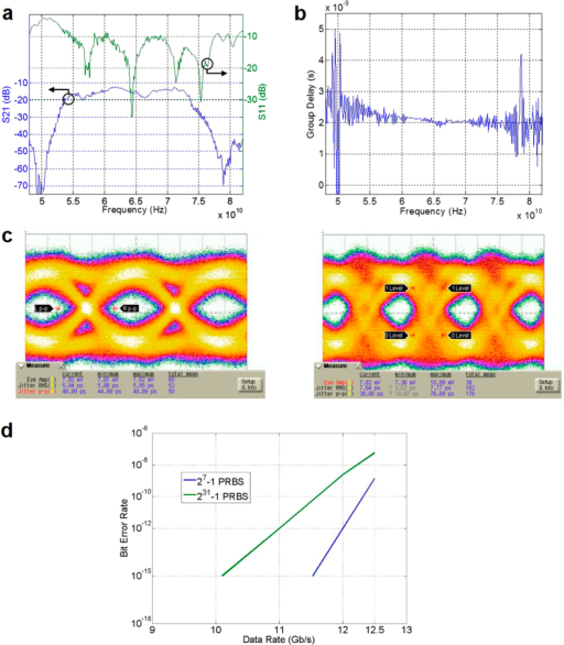 Channel characteristic eye diagrams and bit error rate open i channel characteristic eye diagrams and bit error rate of single sideband transmission ccuart Gallery