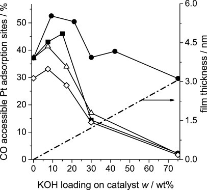 Dispersions measured by CO chemisorption for Pt/Al2O3 catalysts coated with different loadings of K[OAc] (▪), KOH [ratio 0.8 (◊) and 1 (▵)], and K2CO3 (•).