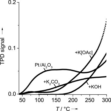 CO-TPD measurements of different catalysts: neat Pt/Al2O3, and Pt/Al2O3 coated with 30 wt % K[OAc], 21.14 wt % K2CO3 and 17.15 wt % KOH (all potassium salts applied in the same molar amount).