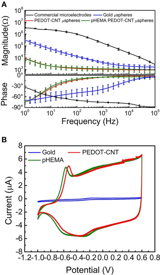 (A) Impedance spectra of commercial microelectrodes (black), gold microspheres before (blue) and after (red) PEDOT-PSS-CNT electrodeposition and (green) PEDOT-PSS-CNT coated microspheres after pHEMA encapsulation. (B) Sample cyclic voltammograms of a gold microsphere (blue) and a PEDOT-PSS-CNT coated microsphere before (green) and after (red) pHEMA encapsulation.