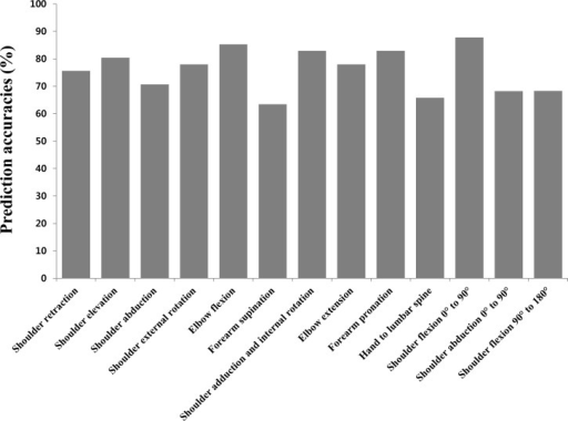 Prediction accuracies(%) of Fugl-Meyer assessment (FMA) scores using Kinect for real FMA scores in each item.