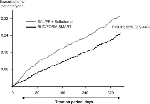 The cumulative rate of severe exacerbations in a study comparing budesonide-formoterol as maintenance and reliever therapy (Symbicort SMART®) compared with salmeterol-fluticasone in adjustable dosing and salbutamol used as needed. Symbicort SMART reduced the exacerbation rate by 22% (p < 0.01). Copyright © 2005. Reproduced with permission from Vogelmeier C, D'Urzo A, Pauwels R, et al. 2005. Budesonide-formoterol maintenance and reliever therapy: an effective asthma treatment option? Eur Respir J, 26:819–28.Abbreviations: BUD/FORM, budesonide-formoterol; SAL/FP, salmeterol-fluticasone.