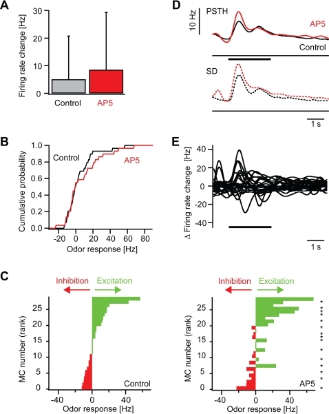 Effect of AP5 on odor responses of mitral cells: quantitative analysis.(A) Mean firing rate change evoked by odor stimulation before (control) and during AP5 treatment in the time window between 0.25 and 0.75 s after response onset. (B) Cumulative distribution of odor-evoked firing rate changes in mitral cells before (control) and during application of AP5. (C) Left: mitral cell odor responses ranked according to the firing rate change measured before application of AP5. Right: Responses of the same mitral cells to the same odors in the presence of AP5 (same rank order as control). Asterisks denote responses that were significantly changed in the presence of AP5 (Student's t-test; P<0.05). (D) Top (continuous lines): average peri-stimulus time histogram of mitral cell odor responses before (control) and during application of AP5. Thick portions depict time bins where the peri-stimulus time histogram in the presence of AP5 was significantly different from the control peri-stimulus time histogram in the corresponding time bin (sign test; P<0.05). Bottom (dashed lines): standard deviation. (E) Differences of peri-stimulus time histograms (AP5–control) for all mitral cell odor responses.