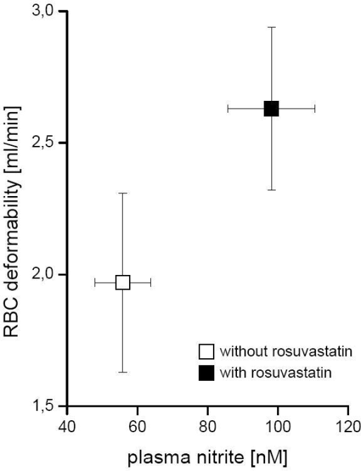 Effect of rosuvastatin on RBC-NOS activity and RBC deformability. Parallel to the RBC-NOS activity (detected as accumulated plasma nitrite concentration) flow rate of RBC through a microfilter (as a measure of RBC deformability) were determined after incubation of whole blood with (black squares) and without rosuvastatin (white squares).