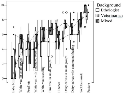 Boxplot of welfare scores for housing systems by background (see also Table 2, n = 24 experts). Asterisks and circles indicate two types of outliers identified as standard practice in SPSS. Outliers are scores with values between 1.5 and 3 box lengths from the upper or lower edge of the box. The box length is the interquartile range (i.e. median 25% to 75% of values), while the horizontal line in the box indicates the median value. The two curved lines are connecting median values of ethologists (solid line) and veterinarians (dashed line) respectively.