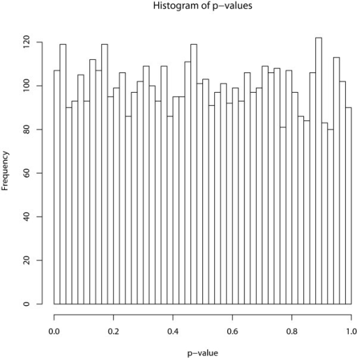 The distribution of p-values under the  hypothesis of no association. The histogram of the p-values under the  hypothesis of no association between the gene sets and the phenotype.