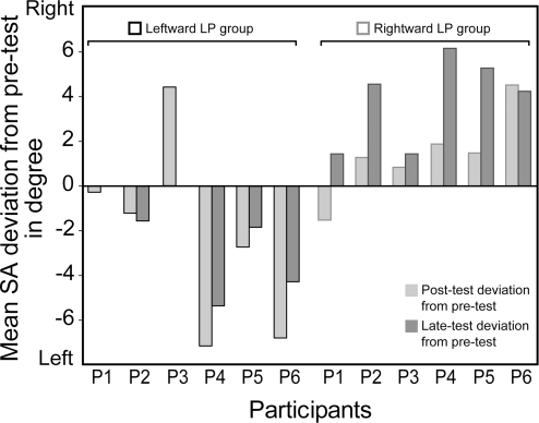short and long term influence of the To investigate the influence of the levonorgestrel-releasing intrauterine-system (lng-ius) on the vaginal microflora methods short-term (3 months) and long-term (1 to 5 years) changes of vaginal microbiota were compared with pre-insertion values in 252 women presenting for lng-ius insertion.