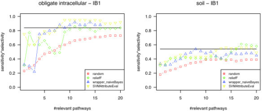 Estimating the significance of pathway rankings provided by pathway selection. For phenotypes that are weakly associated with the presence or absence of specific metabolic pathways, the classification quality should be within the same range for classification based on randomly picked pathways (red), all pathways (marked by a horizontal line), and pathways highly ranked in attribute subset selection (green, ReliefF; yellow, SVMAttributeEval; blue, wrapper (naïve Bayes)). As an example, the right diagram shows the classification quality for the phenotype 'habitat: soil' (depending on the number of top-ranking pathways used for classification). In this case, the top-ranking pathways provided by attribute subset selection are considered as not significant for the phenotype. The left diagram shows the classification quality values for the phenotype 'obligate intracellular'. Using the most relevant pathways for classification results in higher classification quality compared to using all pathways or randomly picked pathways. Furthermore, the quality values lie above 0.6. In this case, the most relevant pathways derived by attribute subset selection are considered as significant.