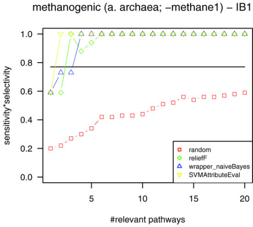 Classification quality for the classification of archaea into methanogens and non-methanogens using the nearest neighbor classifier while omitting the pathway of methane synthesis. Omitting the pathway of methane synthesis (methane1) in our analyses, the classification based on the most relevant pathways still reaches perfect separation of methanogenic archaea and non-methanogenic archaea for all attribute subset selection methods used (green, ReliefF; yellow, SVMAttributeEval; blue, wrapper (naïve Bayes)). Classification based on all pathways (marked by a horizontal line) and based on randomly picked pathways (red) show lower classification quality.