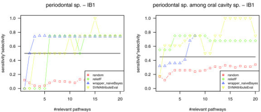Classification quality for the phenotype periodontal disease causing. Left: classification of all genomes (266) into genomes related and not related to periodontal disease using the nearest neighbor classifier (IB1). Right: classification of oral genomes (15) into genomes related and not related to periodontal disease using the nearest neighbor classifier (IB1). Compared to classification based on all pathways (marked by a horizontal line) and based on randomly picked pathways (red), the classification based on the most relevant pathways yields better separation of periodontal species and other species in both genome datasets.