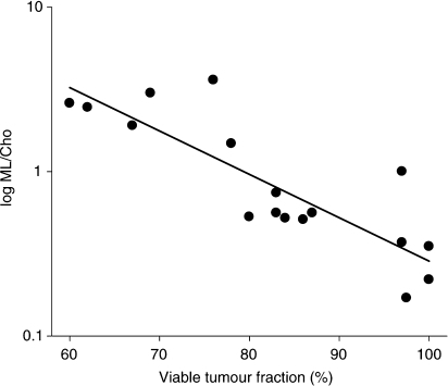 Significant inverse correlation between ML/Cho-ratio and viable tumour fraction in human neuroblastoma xenografts (r=−0.86, P<0.001) (data pooled from TNP and control groups).