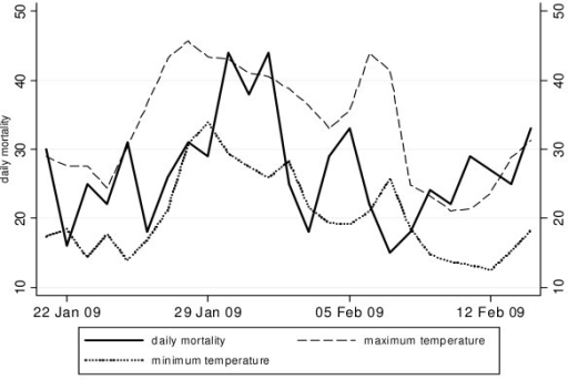 Mortality and temperature during the 2009 heatwave. Daily number of deaths, minimum and maximum temperatures during the 2009 heatwave (26 January-7 February 2009)