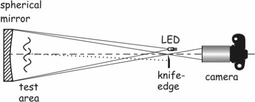 Large Diameter Concave Mirror