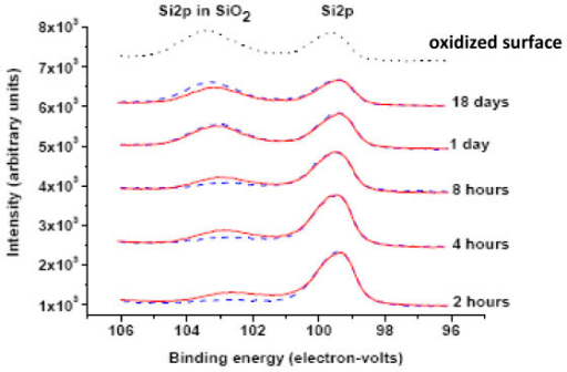 Si 2p XPS core level peaks for Si and SiO2. As a function of exposure time in air: red solid lines, blue dashed lines, and black dotted line correspond to samples treated by VH, HF, and with native-oxide surface, respectively. Take-off angle is 15°, pass energy is 35.75 eV. The top curve has been shifted by approximately 0.4 eV to facilitate comparison with the other curves. This shift is presumably due to surface charging.