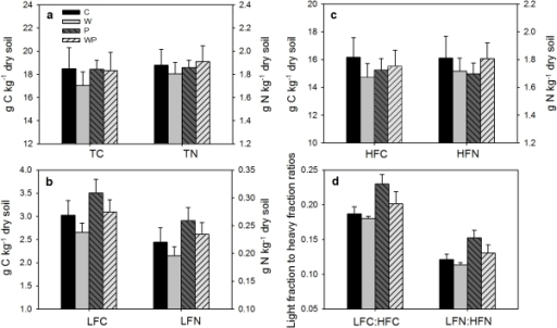 Effects of warming and increased precipitation on soil total C and N (TC, TN) (a), light fraction C and N (LFC, LFN) (b), heavy fraction C and N (HFC, HFN) (c), LFC∶HFC ratio and LFN∶HFN ratio (d) (means ± SE).C, control; W, warming; P, increased precipitation; WP, warming plus increased precipitation.