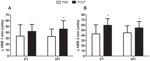 Effects of ET and HIT on absolute changes in heart-rate recovery.Panel A: absolute changes at the first (Δ HRR1 min) minute of recovery after a maximal graded exercise test at baseline (PRE) and after twelve weeks of training (POST). Panel B: absolute changes at the second (Δ HRR2 min) minute. ET = endurance training group; HIT = high-intensity interval training; * indicates p<0.05 (within-group comparison); # indicates main time effect (p<0.05).