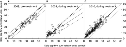 Daily relative sap flow sums of the control and CO2-treated trees, both before (A) and after the CO2-treatment was initiated (B and C). Shown are the medians of each group (n = 5). The bold dotted line represents the 1:1 line, the solid line the linear fit (with dashed lines as 95% confidence intervals). The 1:1 line lies within the confidence intervals where data points are available, suggesting that there was no significant difference between treated and control trees in any of the three periods shown.