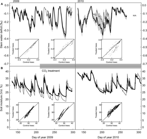 "Stem water deficit in control and CO2-treated P. abies trees. (A) Standardized time series of stem water deficit in CO2-treated (bold) and control (dashed line) trees, growth-trend corrected (see section ""Materials and Methods""). (B) Soil water content measured in the 10 cm top soil layer for the control and treated area. The insets show that there are no systematic differences between CO2-treated and control trees during any of the three periods."