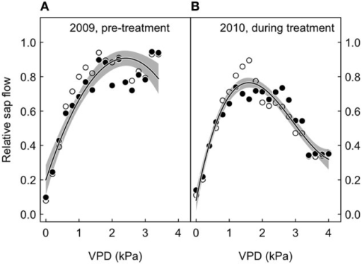 Relative sap flow plotted against the vapor pressure deficit (VPD), according to treatment (open symbols, ambient; closed symbols, treated), before and after the initialization of the CO2-treatment. Shown are 95 percentile values for 2 kPa bins, with non-linear fits (solid lines) and their 95% confidence intervals (gray-shaded area around the regression line). The merged model fits (treated and control trees) are shown. (A) 2009, before the start of the CO2 treatment. (B) 2010, during the CO2 treatment.