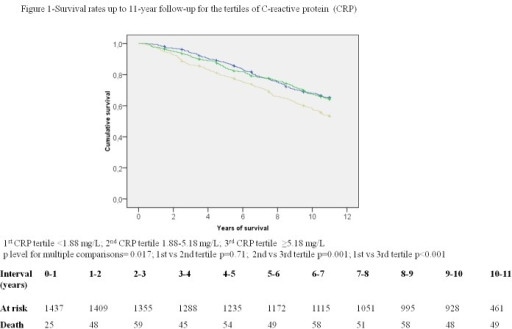 Survival rates up to 11-year follow-up for the tertiles of C-reactive protein (CRP).