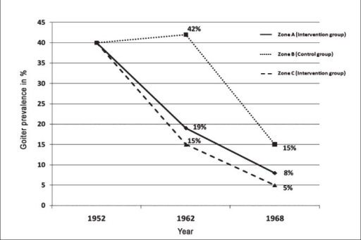 Decrease in goitre prevalence after salt iodization in the Kangra Valley study (1956-72)22. Prevalence of goiter in 1952 was 40 per cent in all the three zones. In zone B (Control group), intervention (iodized salt) was done in 1962.