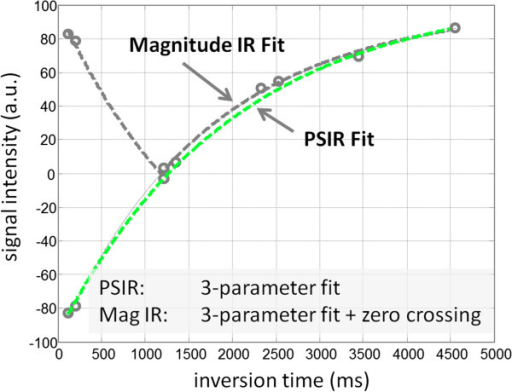 Phase sensitive inversion recovery (PSIR) fitting uses a 3-parameter model, whereas magnitude IR fitting using a multi-fitting approach estimates 3-parameters plus the zero-crossing. The multi-fitting magnitude IR fitting approach is prone to errors in estimating the zero-crossing in situations where the zero-crossing is close to the measured inversion times leading to a significant loss of precision for specific values of T1 and RR for a given protocol.