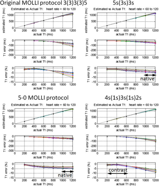 Influence of heart rate on estimate of myocardial T1 for various MOLLI protocols with T2 = 45 ms, and flip angle = 35°. The original MOLLI protocol (top left) had a significant sensitivity to heart rate which may be reduced by increasing the time between inversions as in 5s(3s)3s protocol (top right), or by discarding samples for longer T1 as done in a ShMOLLI conditional reconstruction, approximated by 5(0) sampling for longer T1-values (bottom left). For lower values of T1 associated with Gd contrast, it is possible to improve accuracy using a 4s(1s)3s(1s)2s sampling scheme without incurring significant heart rate dependence (bottom right).