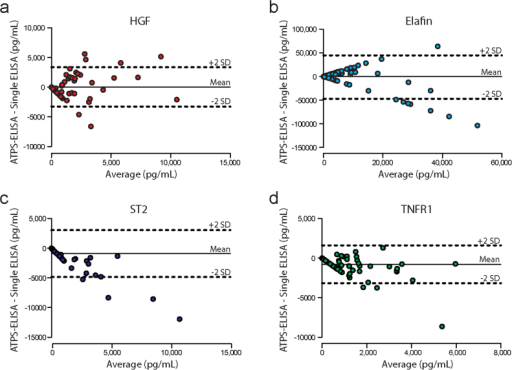 Bland-Altman analysis for (a) HGF, (b) elafin, (c) ST2 and (d) TNFR1.The dashed horizontal lines represent the 2SD confidence intervals and the solid horizontal line represents the mean difference between assay formats. We observed discrepancies between the two assay formats, particularly at the higher biomarker concentrations.