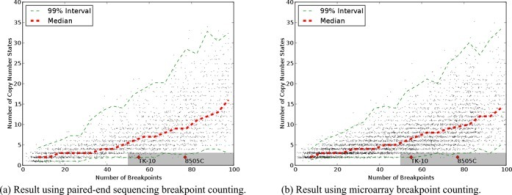 Charts of breakpoints versus copy number states for simulations with an overrepresentation of inversions. (a) Result using PES breakpoint counting. (b) Result using microarray breakpoint counting.