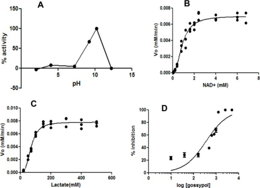 (A) Effect of pH on catalytic efficiency of BmLDH. (B) Michaelis–Menten curve for NAD+ (co-factor) at 100 mM lactate. (C) Michaelis–Menten curve for lactate (substrate) at 2.4 mM NAD+. (D) Non-linear regression curve for inhibition of BmLDH by gossypol.