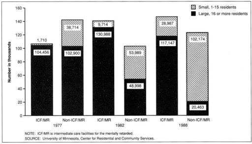 Number of residents in large and small facilities, by ICF/MR certification: June 30,1977, 1982, and 1988