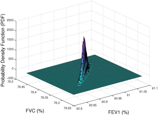 FEV  and FVC probability density function estimation.The x-axis shows the predicted FEV values and the y-axis is the predicted FVC values for a hypothetical the synthetic lung example described in the text.