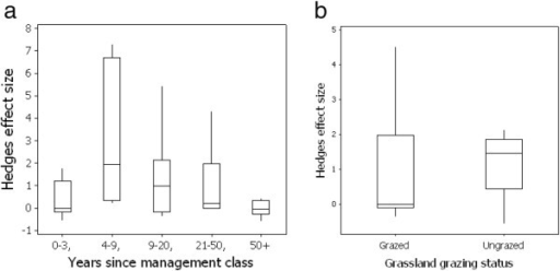 Box plot of the effect size of earthworm population change in paired arable and transitioned grassland plots classified to (a) categories based on time elapsed since conversion from arable to grassland and (b) grazing status of the converted grassland. Boxes indicate lower and upper quartile values, mid line the geometric mean and whiskers the 95% confidence intervals.