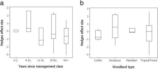 Box plot of the effect size of earthworm population change in paired grassland and transitioned woodland plots classified to (a) categories based on time elapsed since conversion from arable to grassland and (b) woodland types.