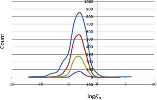 Distribution curves for the predicted skin penetration parameter. Colour codes are as defined in Figure 1.