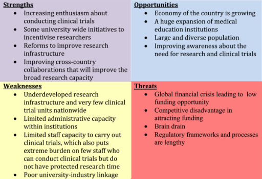 Strength Weakness Opportunity and Threat (SWOT) analysis of the context for clinical trials in Ethiopia.
